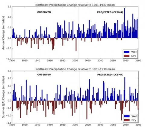 Annual projections indicate an overall increase in precipitation (top graph), with continued summer dry spells (bottom graph). Note: Observational records go through  2005 and the model begins projecting in 2006. The 2016 drought is not reflected in these graphs. This figure is based on a single model and is only one of many possible futures. It does not provide a prediction of timing of future dry periods, only an indication of the expected variability of summer rainfall in relation to past variability.