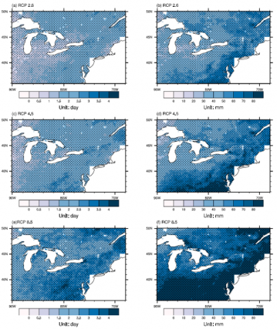 Figure shows spatial distributions of future changes in extreme precipitation across the Northeast, including the number of days with daily precipitation larger than the 95th percentile of daily precipitation amount (a, c, and e) and total precipitation amount due to daily precipitation larger than the 95th percentile of daily precipitation amount (b, d, and f) under the RCP2.6 (a,b), RCP4.5 (c,d), and RCP8.5 (e,f) emission scenarios for 2050-2099 relative to 1950-1999.