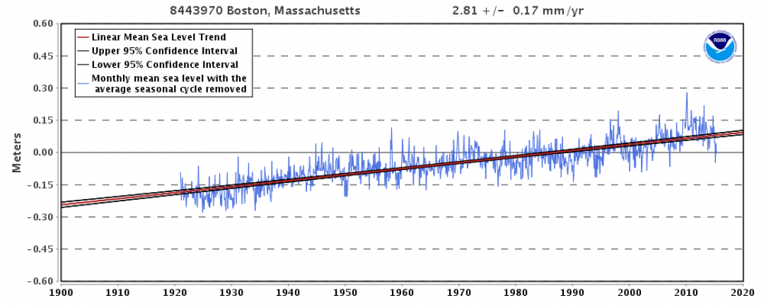 Observed sea level rise in Boston, Massachusetts since 1921. Image credit: NOAA National Ocean Service