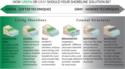 A continuum of green to gray shoreline stabilization techniques, including soft (green), hybrid, and hard (gray) armoring techniques. Source: NOAA 2015; modified from SAGE 2015.