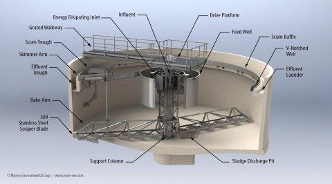Settling tank/clarifier design. Created by Monroe Environmental. Permission given by Monroe Environmental